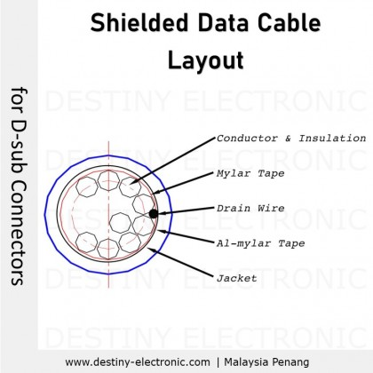 [1 meter] Shielded Multi-conductor Data Transmission Cable, for D-Sub connectors, UL2464 26AWG 80ºC 300V, 4-37 cores [80500 - 80512]